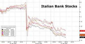 Bank Share Prices since Brexit